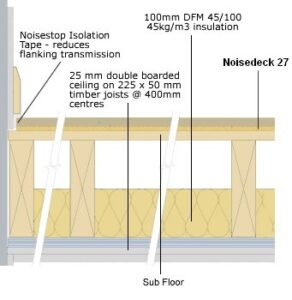 Noisedeck 27 diagram