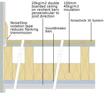 noisedeck 36 diagram