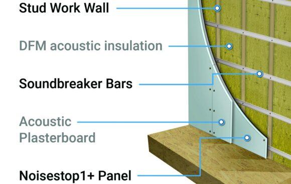 Stud Wall Kit Quantities
