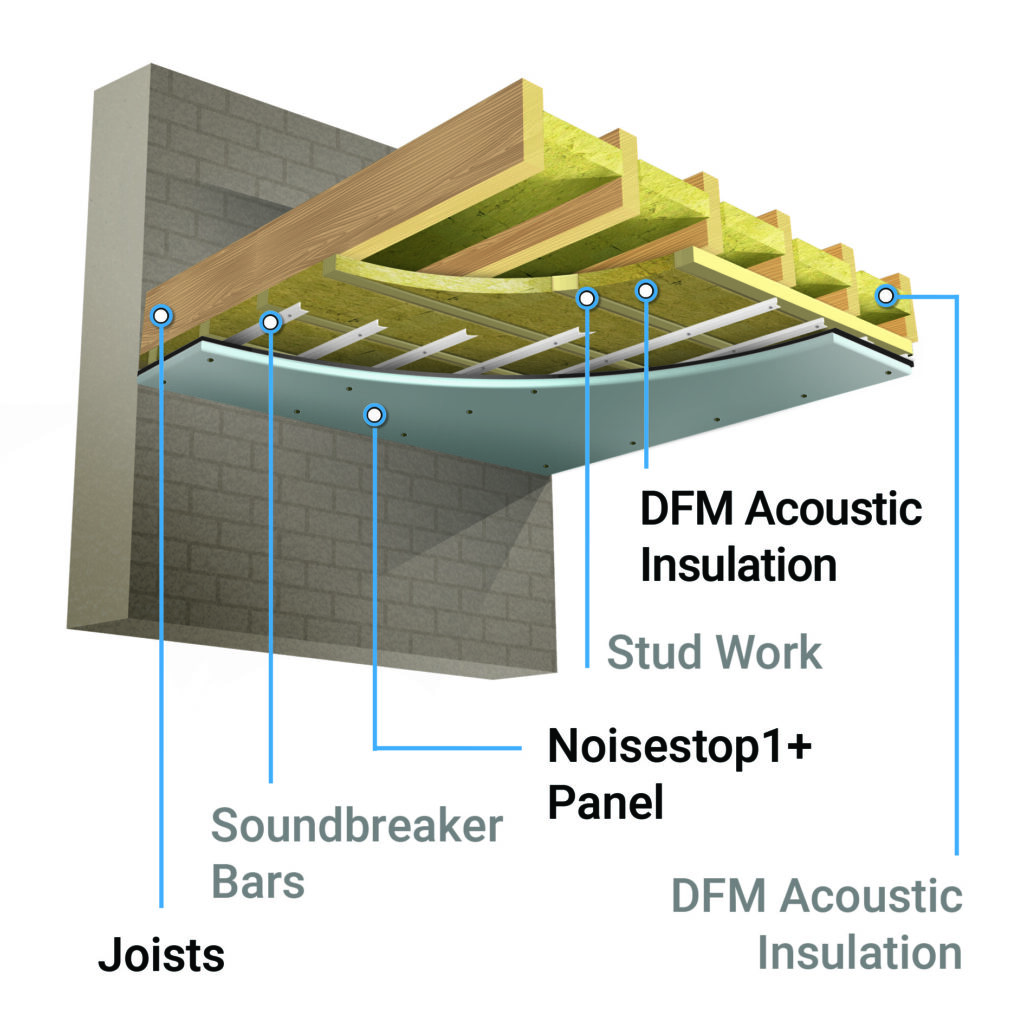 Ceiling soundproofing system 1