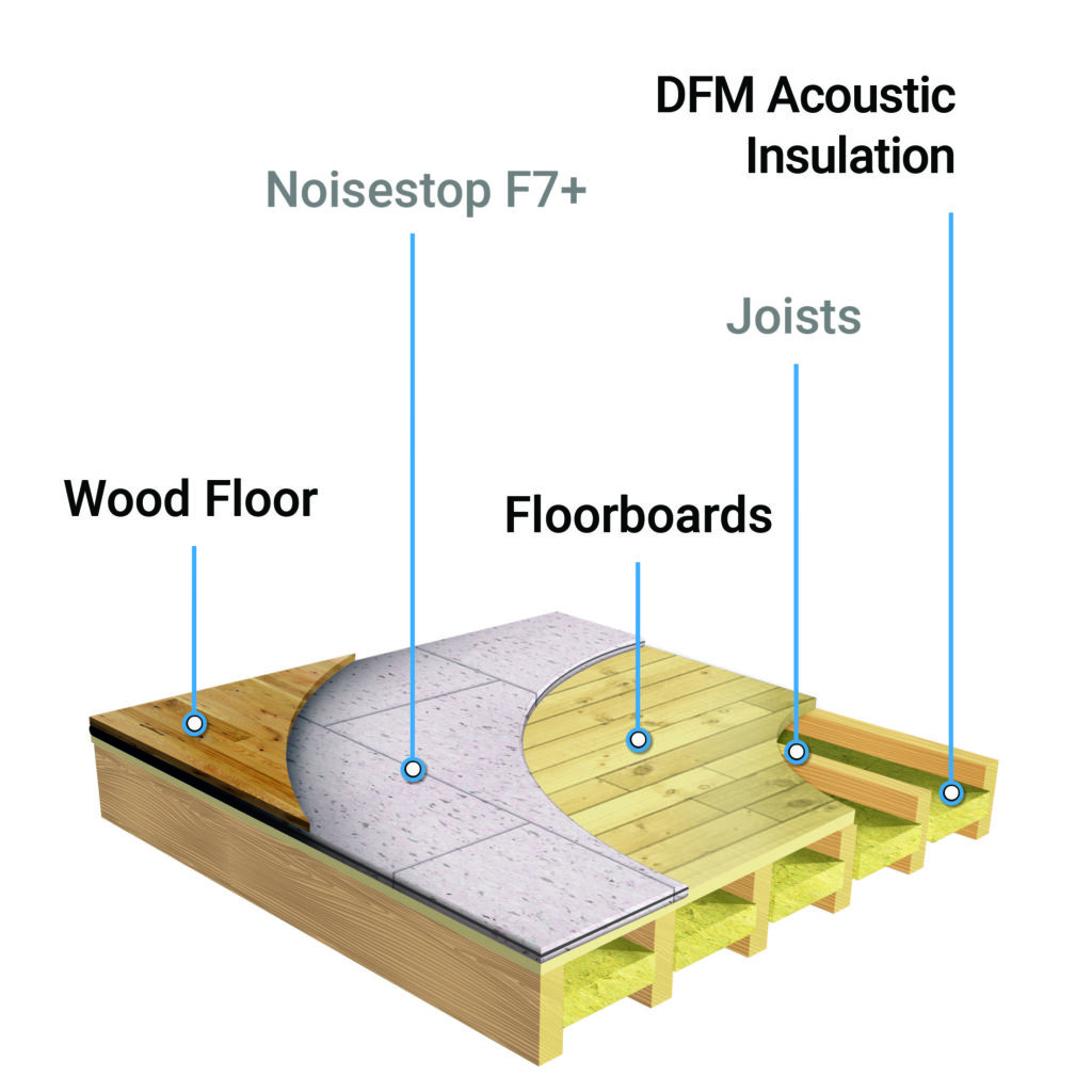Noisestop F7+ floor soundproofing
