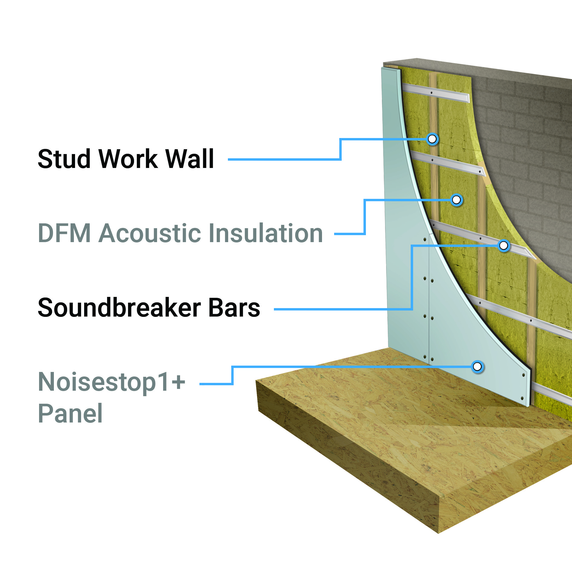 How to Soundproof a Wall - Noisestop Systems