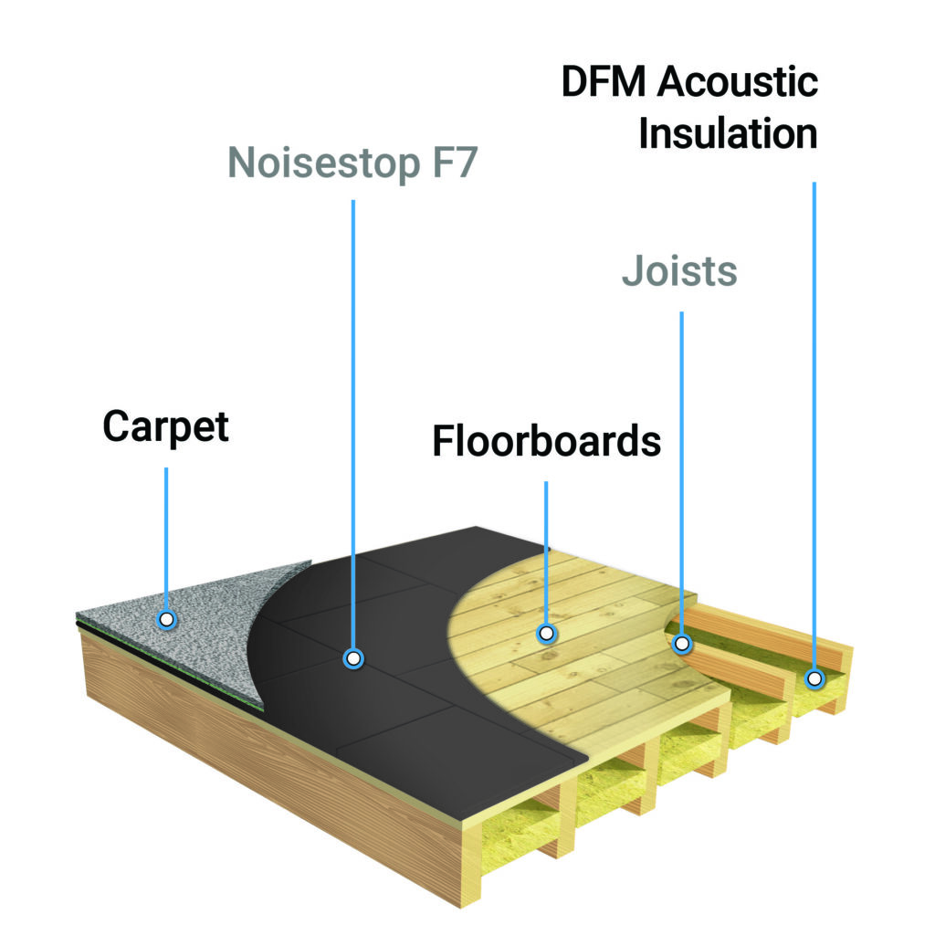 F7 Acoustic Underlay Mats For Floors Noisestop Systems