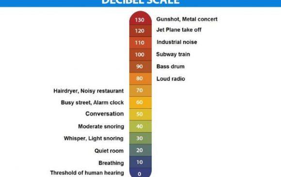 Decibels Explained